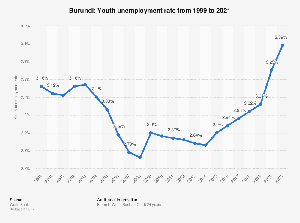 Statistic: Burundi: Youth unemployment rate from 1999 to 2020 | Statista