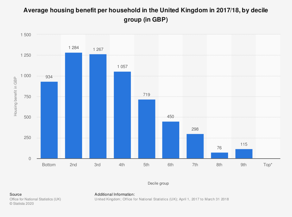 Statistic: Average housing benefit per household in the United Kingdom in 2017/18, by decile group (in GBP) | Statista