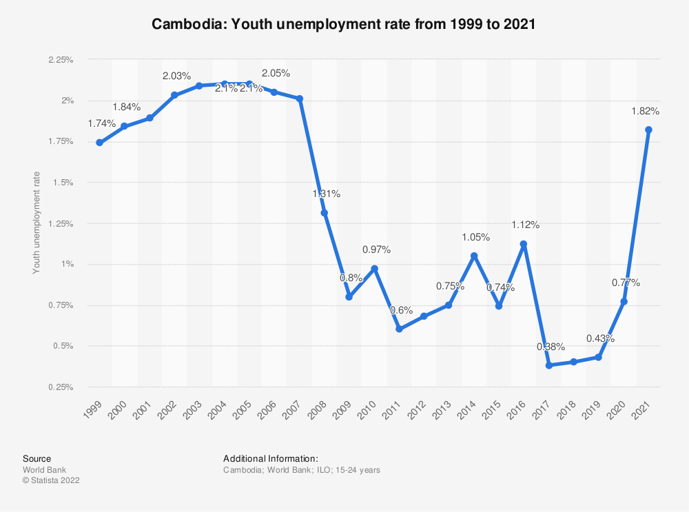 Statistic: Cambodia: Youth unemployment rate  from 1998 to 2018 | Statista
