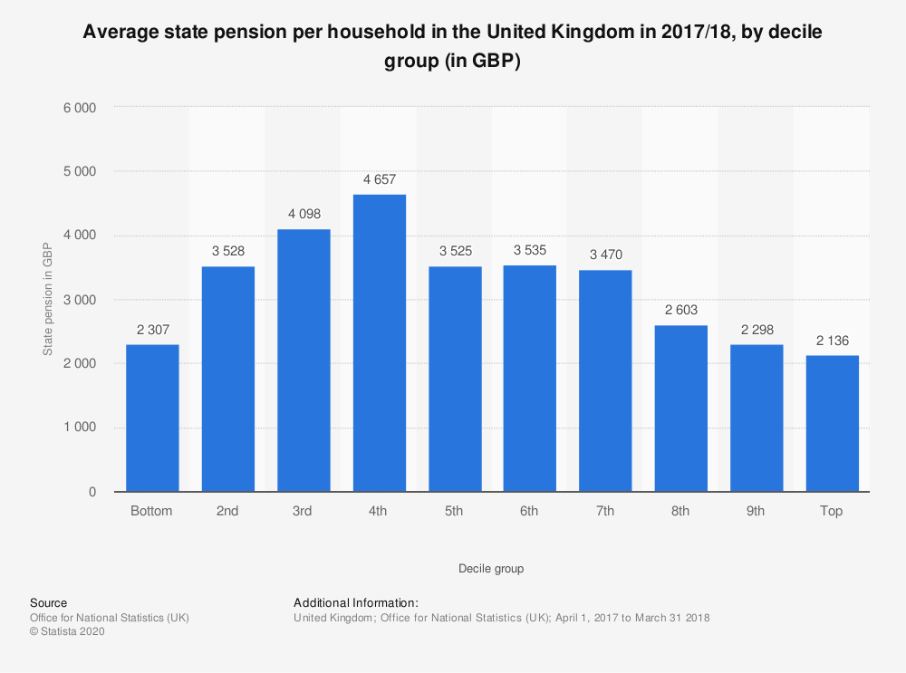 Statistic: Average state pension per household in the United Kingdom in 2017/18, by decile group (in GBP) | Statista