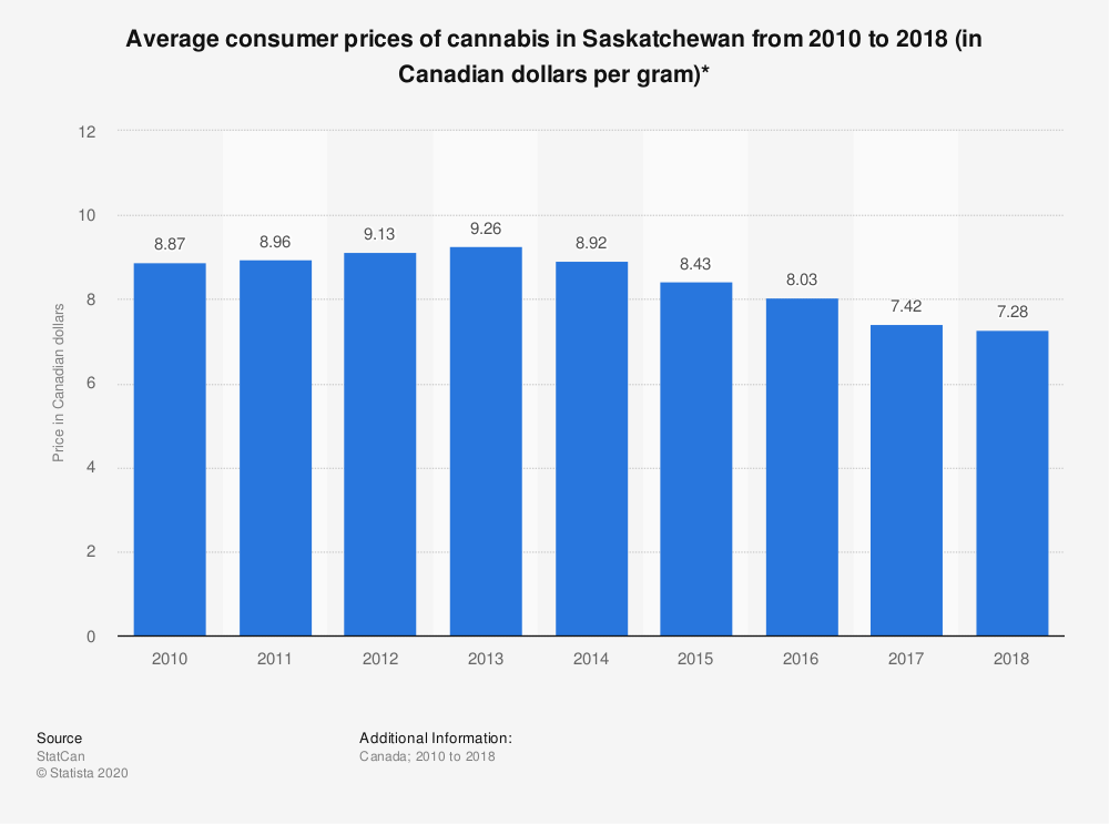Statistic: Average consumer prices of cannabis in Saskatchewan from 2010 to 2018 (in Canadian dollars per gram)* | Statista