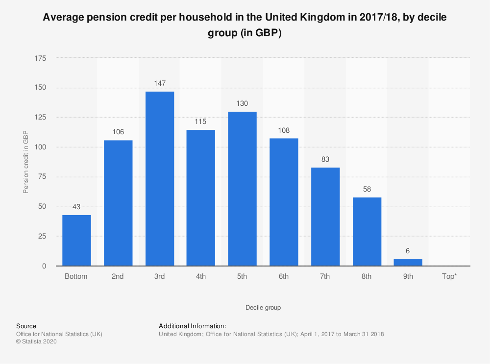 Statistic: Average pension credit per household in the United Kingdom in 2017/18, by decile group (in GBP) | Statista