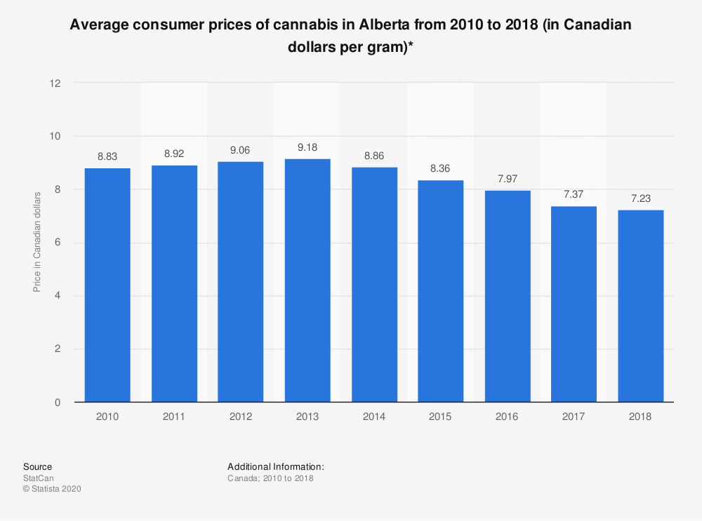 Statistic: Average consumer prices of cannabis in Alberta from 2010 to 2018 (in Canadian dollars per gram)* | Statista