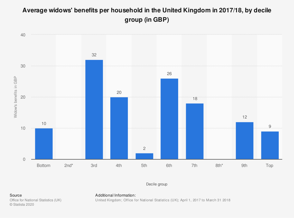 Statistic: Average widows' benefits per household in the United Kingdom in 2016/2017, by decile group (in GBP) | Statista