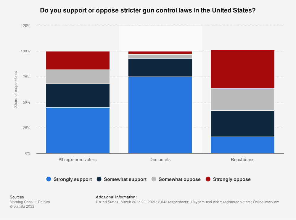 Statistic: Do you support or oppose stricter gun control laws in the United States? | Statista