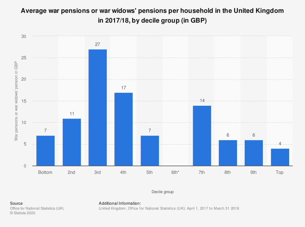 Statistic: Average war pensions or war widows' pensions per household in the United Kingdom in 2017/18, by decile group (in GBP)   Statista