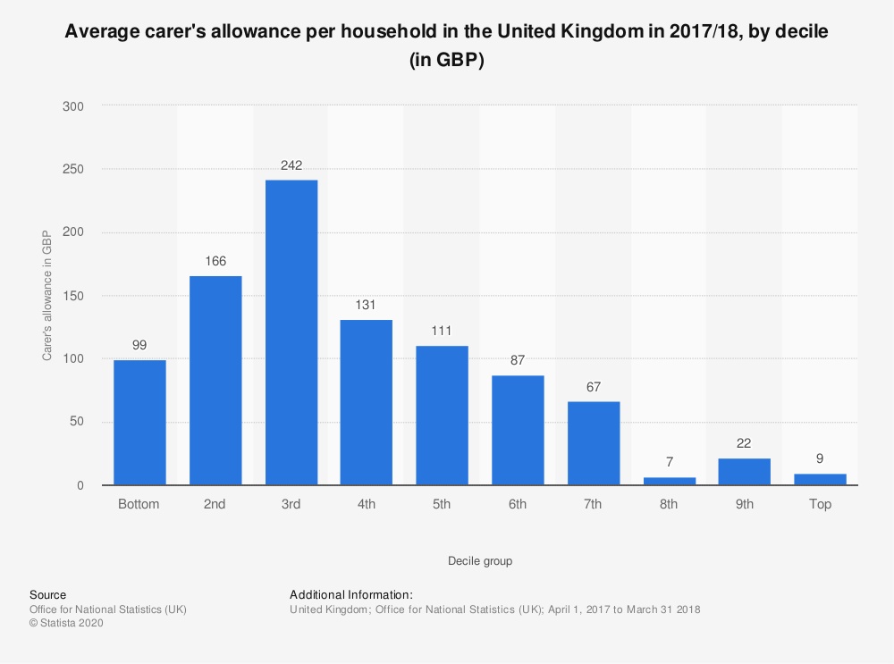 Statistic: Average carer's allowance per household in the United Kingdom in 2017/18, by decile (in GBP) | Statista