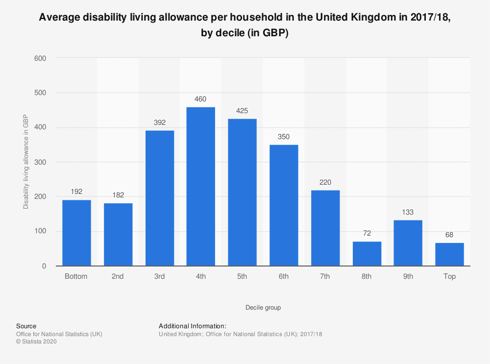 Statistic: Average disability living allowance per household in the United Kingdom in 2017/18, by decile (in GBP) | Statista
