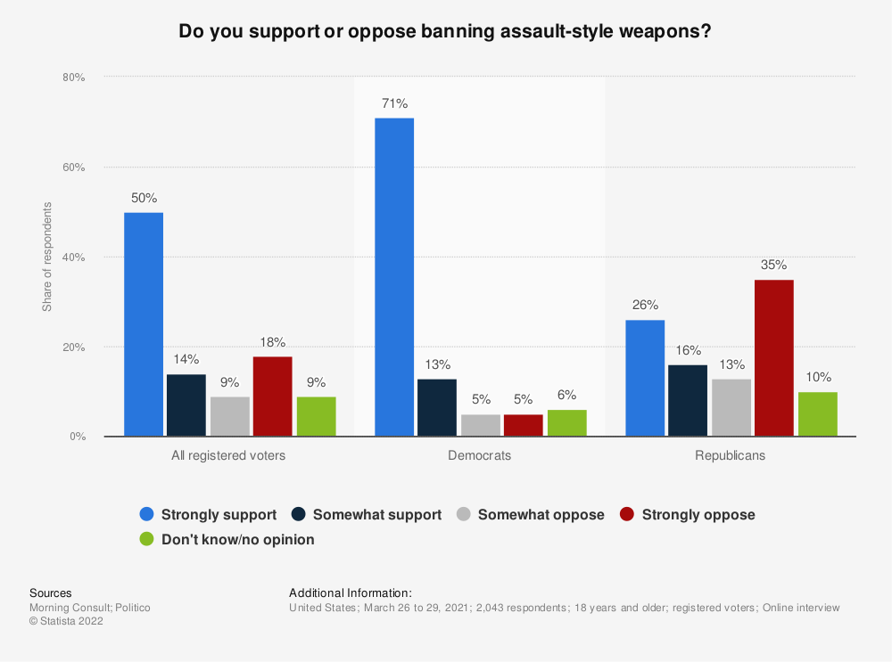 Statistic: Do you support or oppose banning assault-style weapons? | Statista