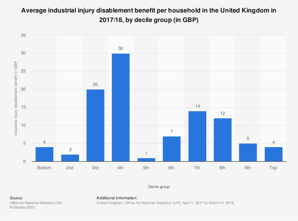 Statistic: Average industrial injury disablement benefit per household in the United Kingdom in 2017/18, by decile group (in GBP) | Statista