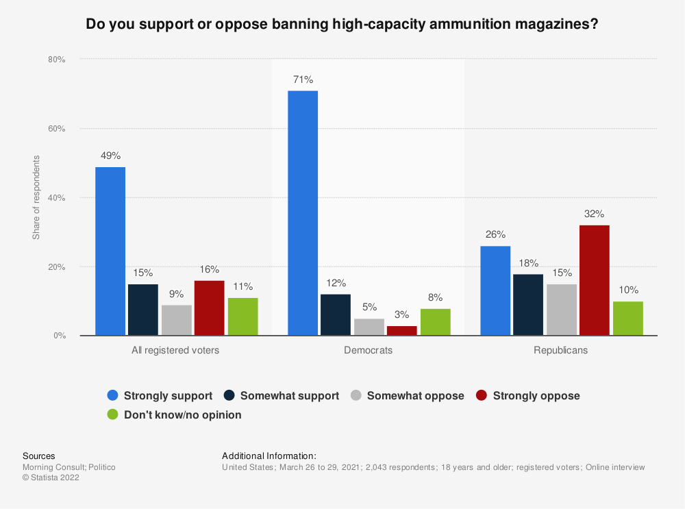 Statistic: Do you support or oppose banning high-capacity ammunition magazines? | Statista