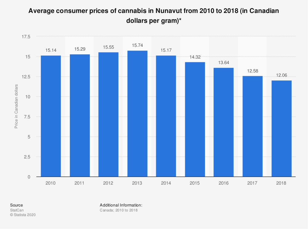 Statistic: Average consumer prices of cannabis in Nunavut from 2010 to 2018 (in Canadian dollars per gram)* | Statista
