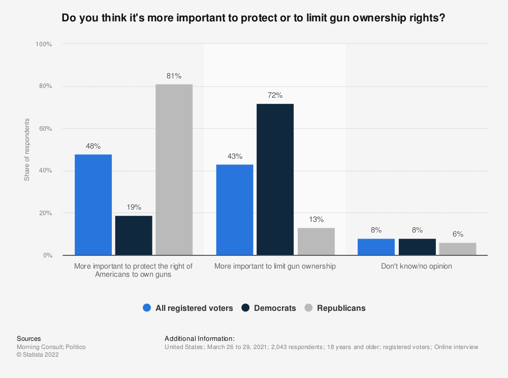 Statistic: Do you think it's more important to protect or to limit gun ownership rights? | Statista