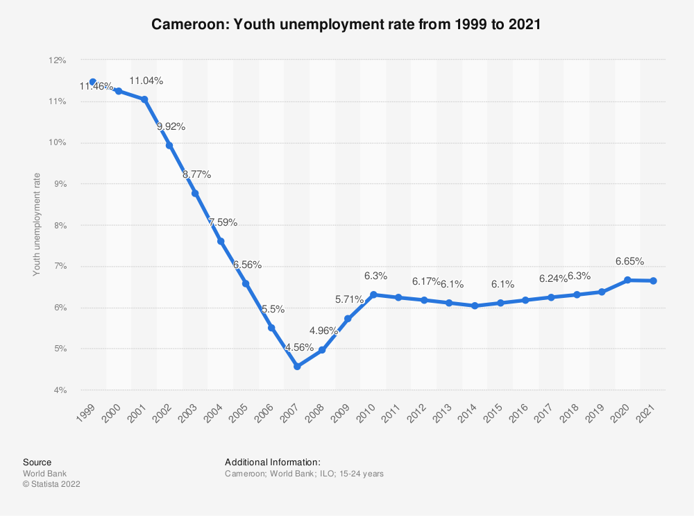 Statistic: Cameroon: Youth unemployment rate from 1999 to 2019 | Statista