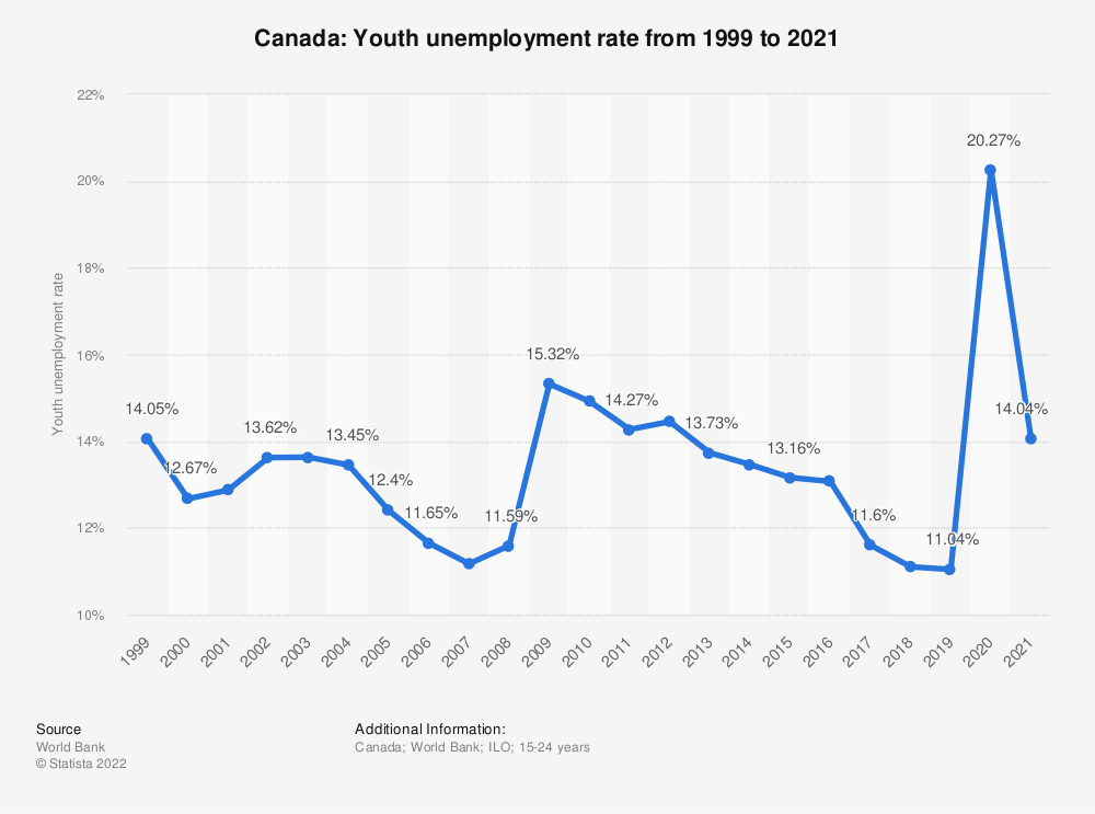 Statistic: Canada: Youth unemployment rate from 2007 to 2017 | Statista