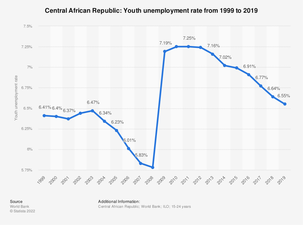 Statistic: Central African Republic: Youth unemployment rate from 1999 to 2019 | Statista