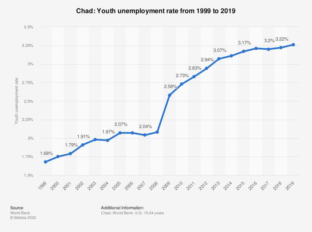 Statistic: Chad: Youth unemployment rate from 1999 to 2019 | Statista