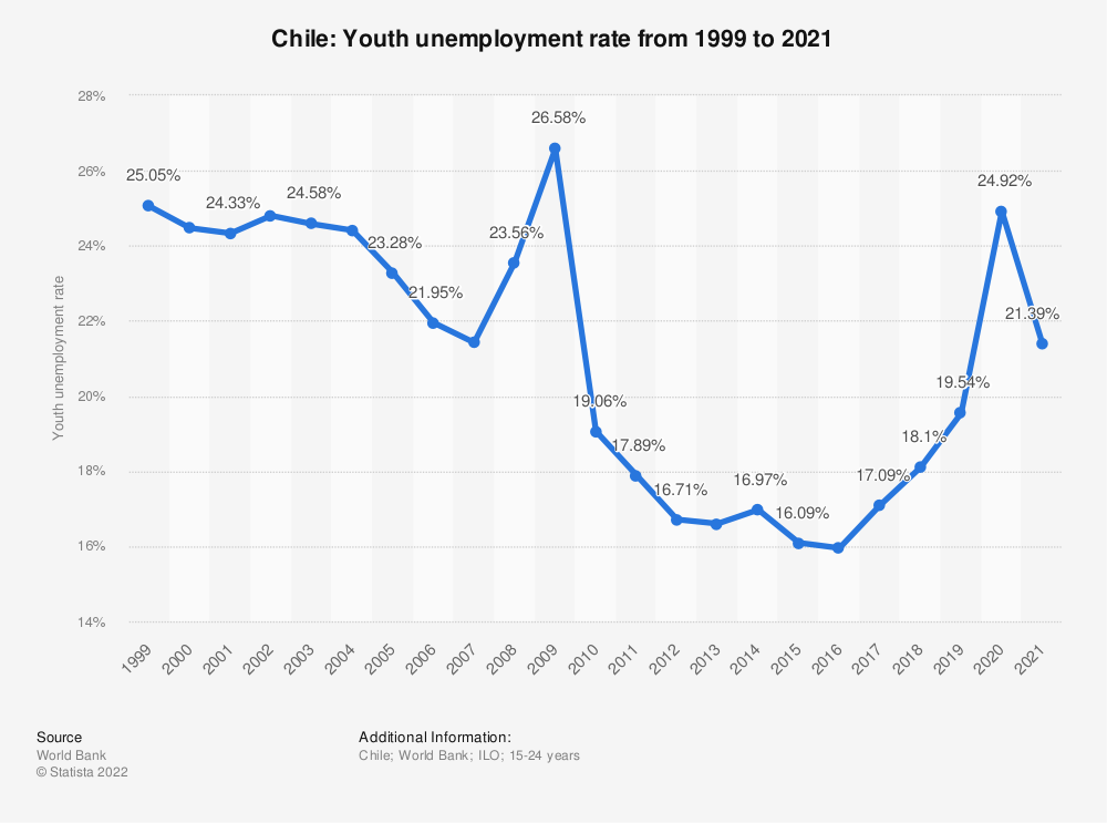 Statistic: Chile: Youth unemployment rate from 2008 to 2018 | Statista