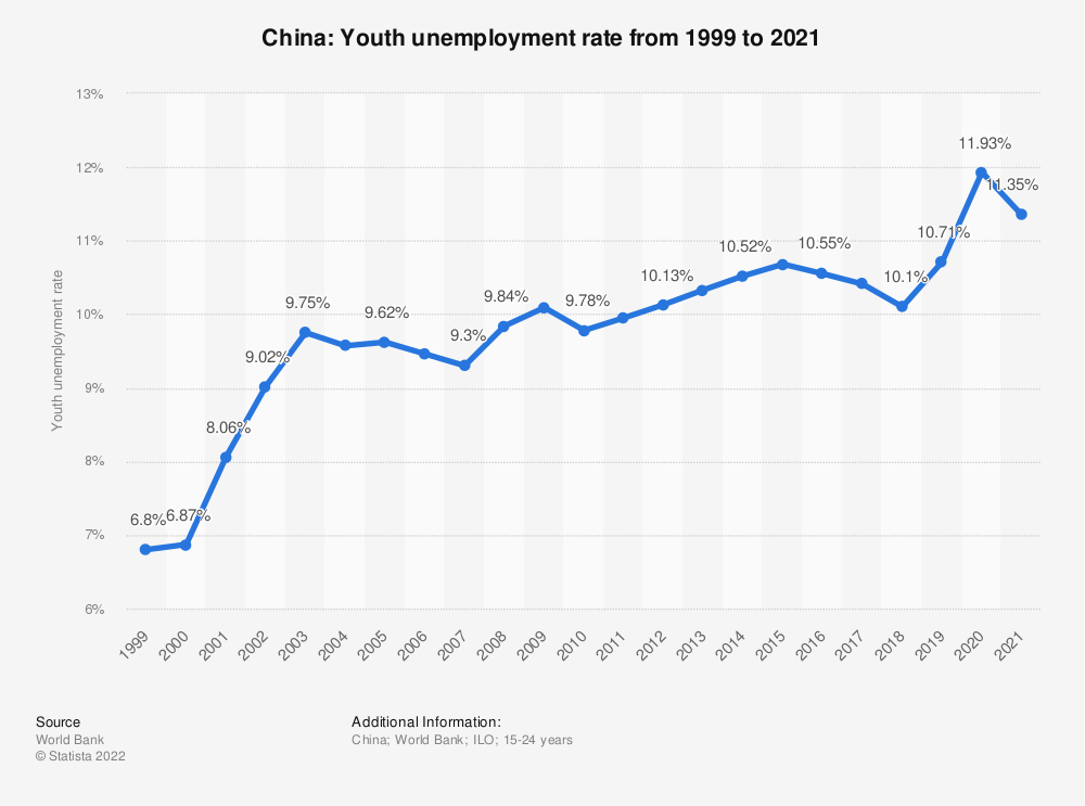 Statistic: China: Youth unemployment rate from 1999 to 2019 | Statista