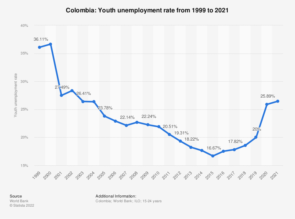 Statistic: Colombia: Youth unemployment rate from 1999 to 2020 | Statista