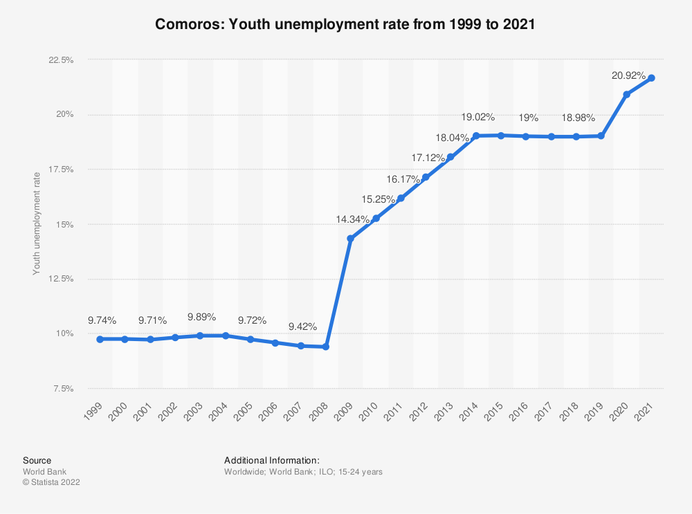 Statistic: Comoros: Youth unemployment rate from 1999 to 2019 | Statista
