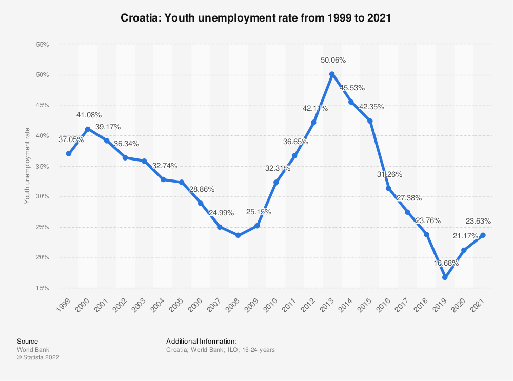 Statistic: Croatia: Youth unemployment rate from 2008 to 2018 | Statista