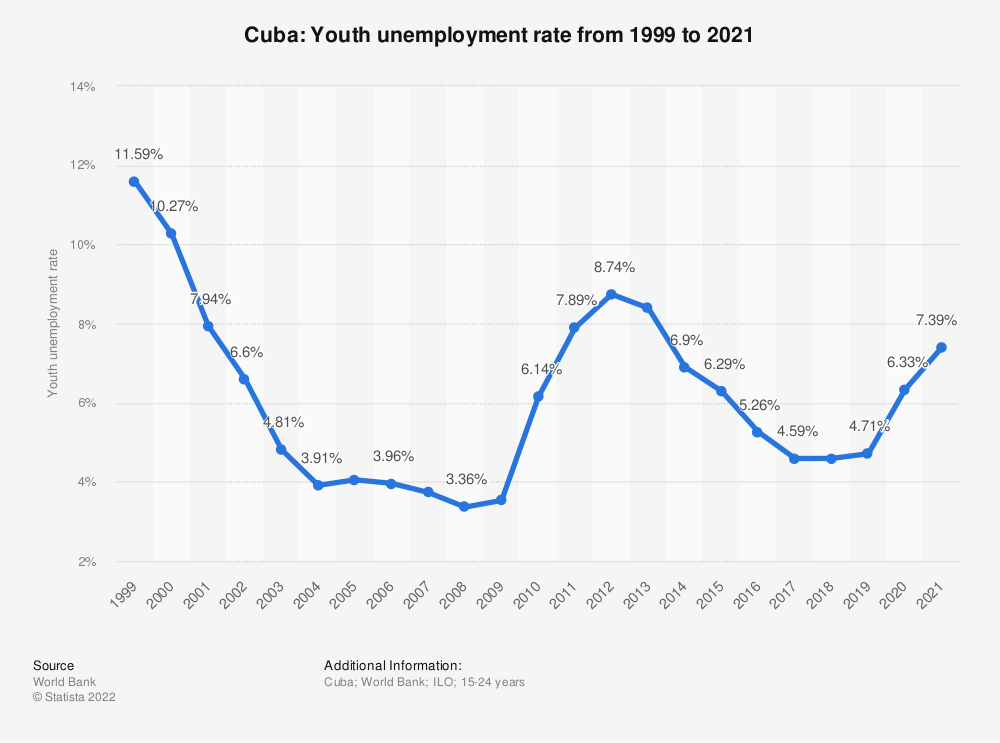 Statistic: Cuba: Youth unemployment rate from 2008 to 2018 | Statista