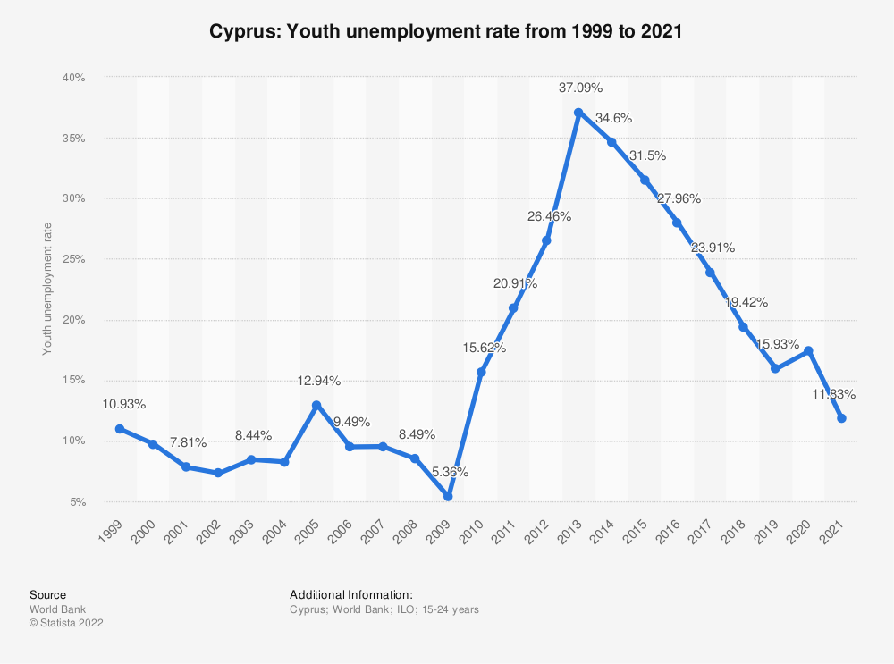 Statistic: Cyprus: Youth unemployment rate from 2007 to 2017 | Statista