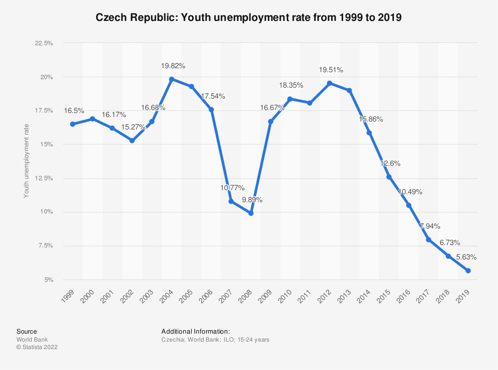 Statistic: Czech Republic: Youth unemployment rate from 1998 to 2018 | Statista