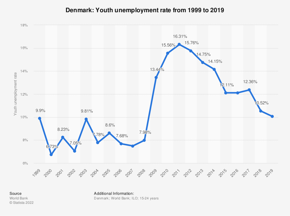 Statistic: Denmark: Youth unemployment rate from 2007 to 2017 | Statista