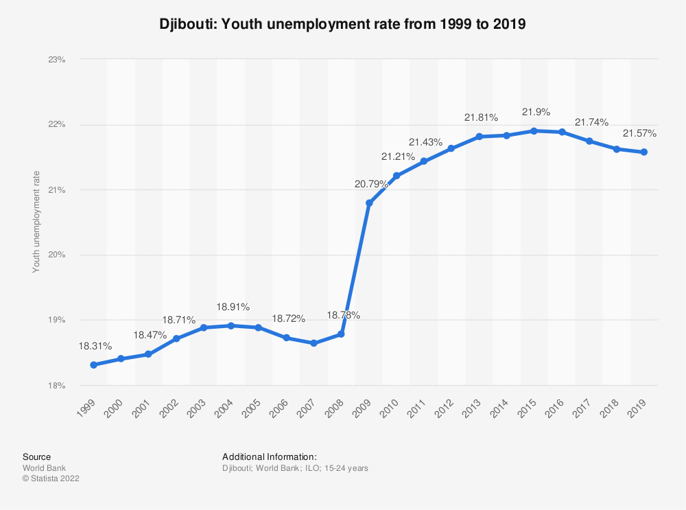 Statistic: Djibouti: Youth unemployment rate from 1999 to 2019 | Statista