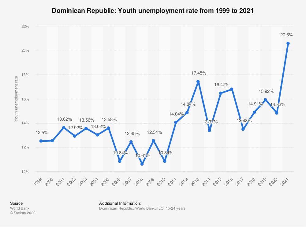 Statistic: Dominican Republic: Youth unemployment rate from 1999 to 2019 | Statista