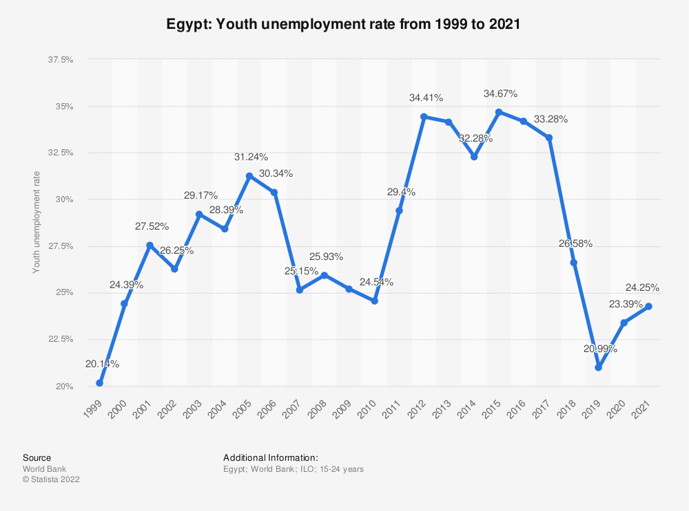 Statistic: Egypt: Youth unemployment rate from 1999 to 2019 | Statista