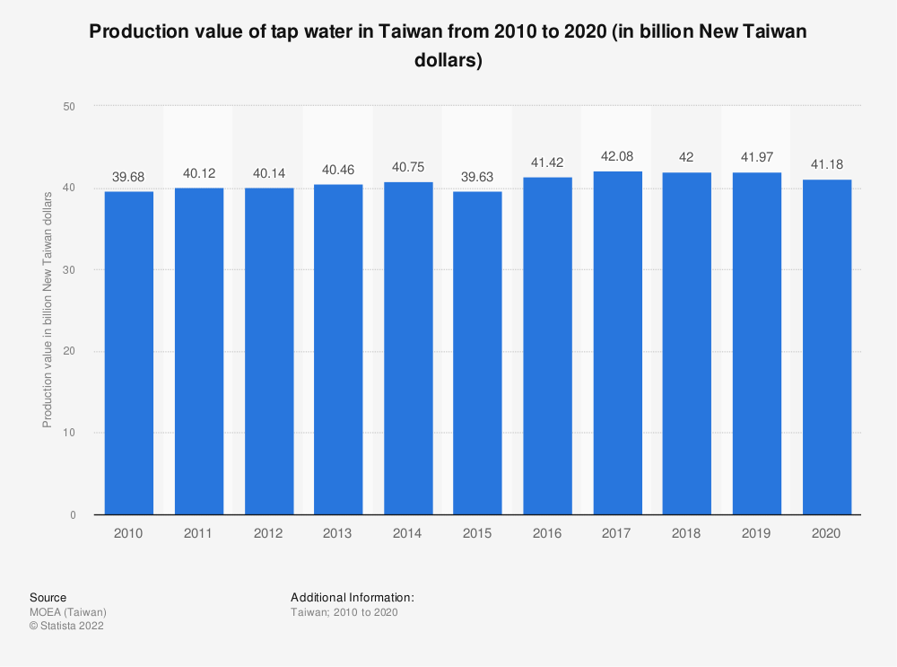 Statistic: Production value of tap water in Taiwan from 2009 to 2019 (in billion New Taiwan dollars) | Statista
