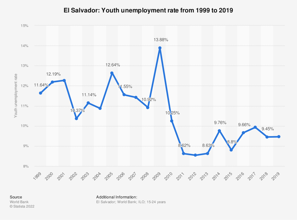 Statistic: El Salvador: Youth unemployment rate from 1999 to 2020 | Statista