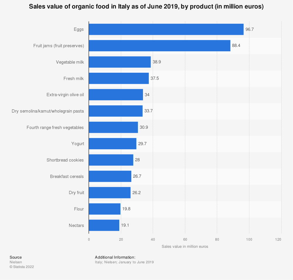 Statistic: Sales value of organic food in Italy as of June 2019, by product (in million euros) | Statista