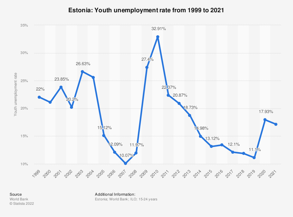 Statistic: Estonia: Youth unemployment rate from 1998 to 2018 | Statista
