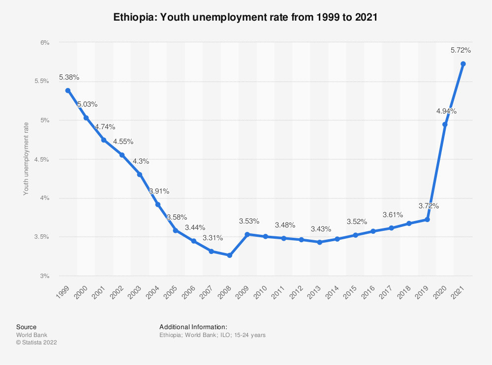 Statistic: Ethiopia: Youth unemployment rate from 1999 to 2019 | Statista