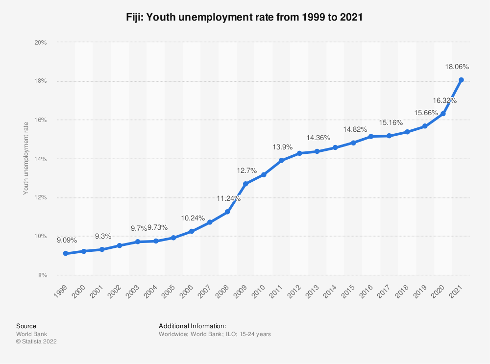 Statistic: Fiji: Youth unemployment rate from 1998 to 2018 | Statista