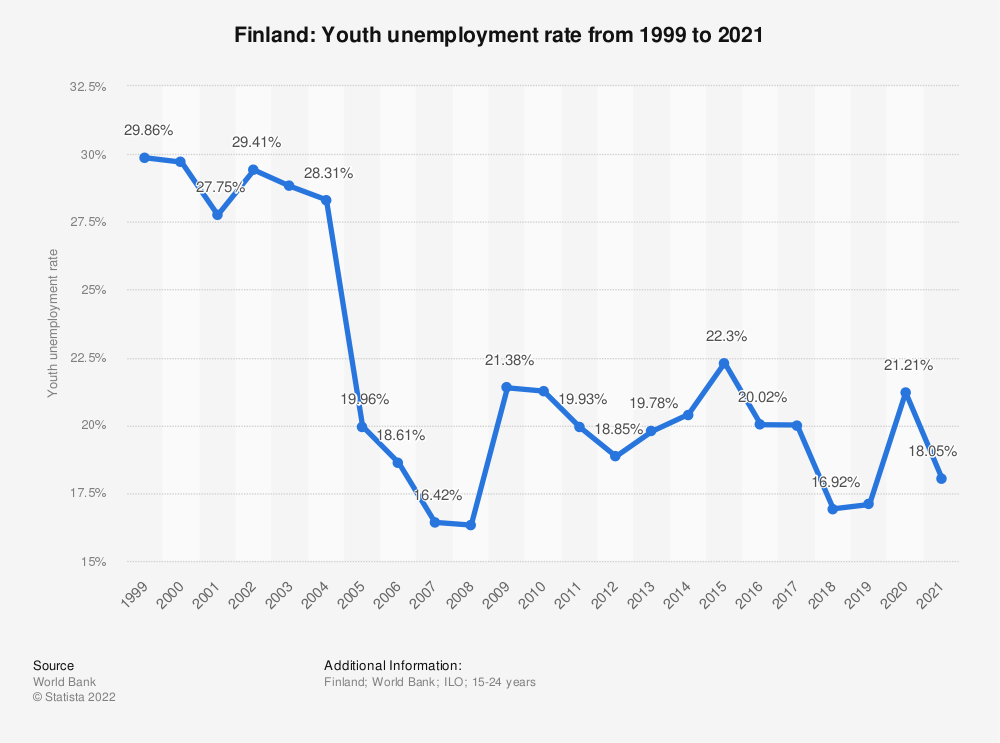 Statistic: Finland: Youth unemployment rate from 2008 to 2018 | Statista