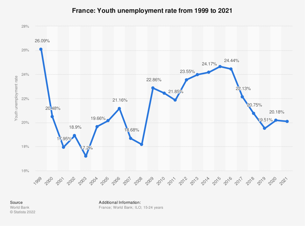Statistic: France: Youth unemployment rate from 1999 to 2019 | Statista