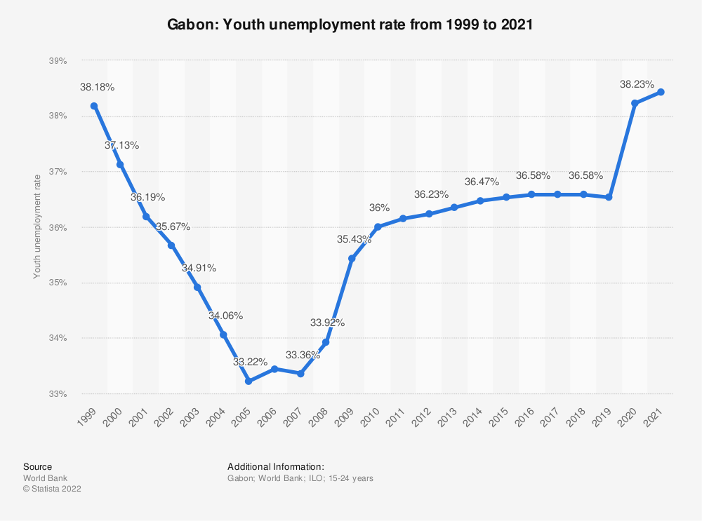 Statistic: Gabon: Youth unemployment rate from 1999 to 2019 | Statista