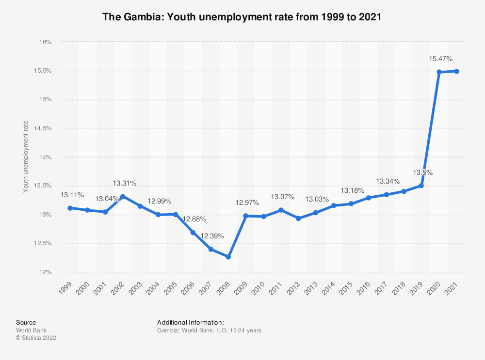 Statistic: The Gambia: Youth unemployment rate from 2008 to 2018 | Statista