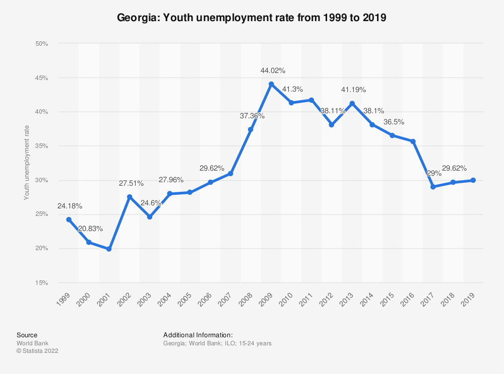 Statistic: Georgia: Youth unemployment rate from 1999 to 2019 | Statista