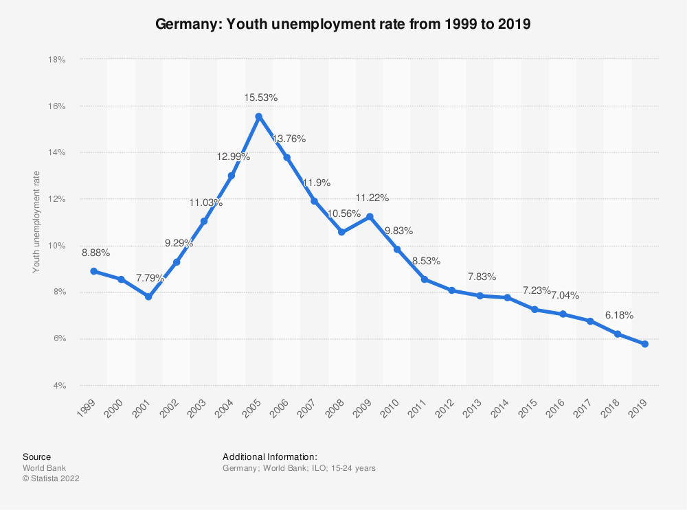 Statistic: Germany: Youth unemployment rate from 1999 to 2019 | Statista