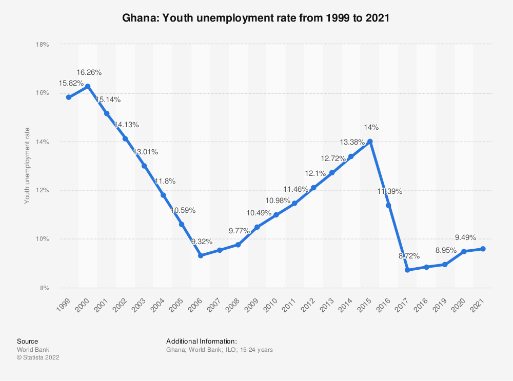 Statistic: Ghana: Youth unemployment rate from 1999 to 2019 | Statista