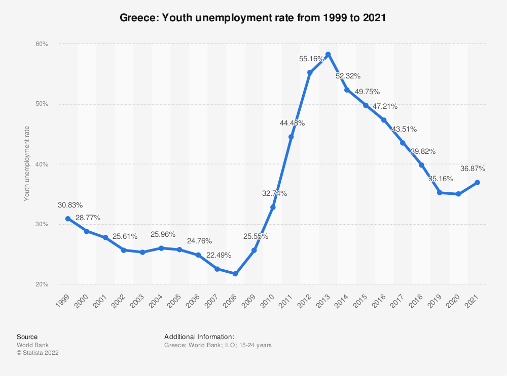 Statistic: Greece: Youth unemployment rate from 1999 to 2019 | Statista