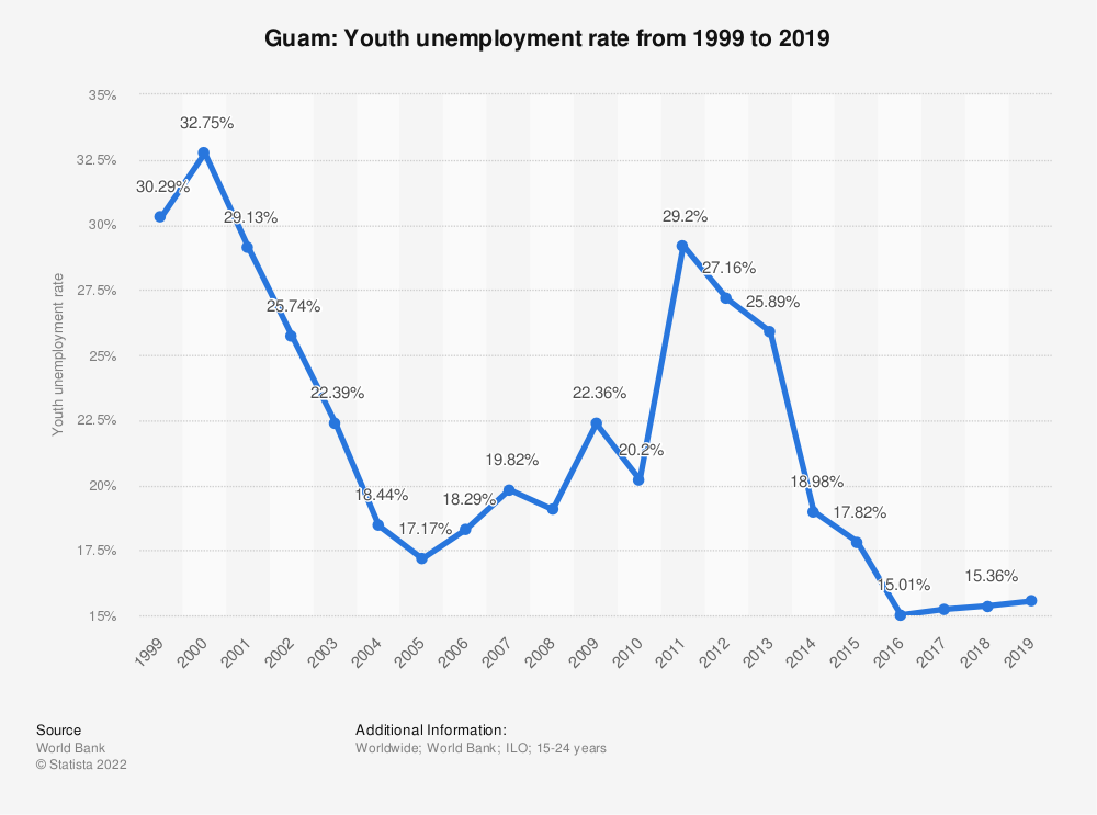 Statistic: Guam: Youth unemployment rate from 1999 to 2019 | Statista