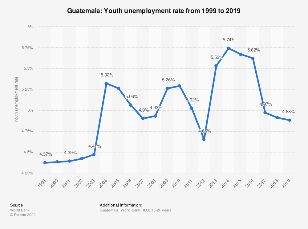 Statistic: Guatemala: Youth unemployment rate from 1999 to 2019 | Statista