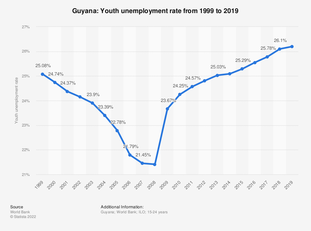 Statistic: Guyana: Youth unemployment rate from 1999 to 2019 | Statista